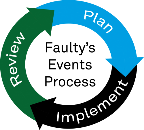 Faulty's Events Process – Plan, Implement, Review!